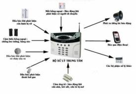 Hệ thống báo động –  an ninh
